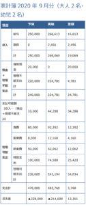 家計簿202009